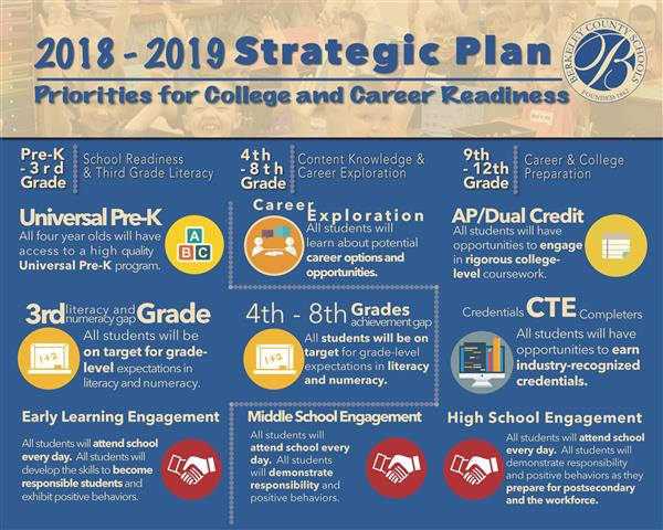 Strategic Plan Priorities for College and Career Readiness