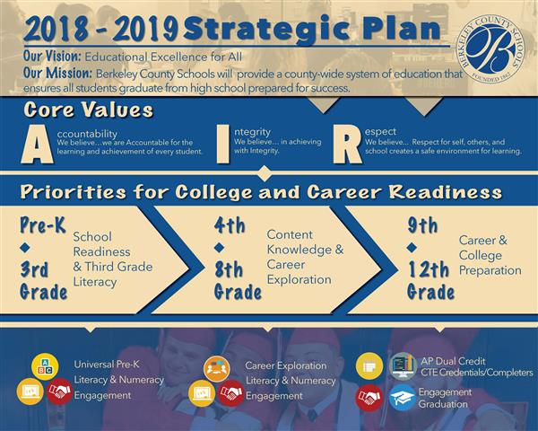Strategic Plan College and Career Readiness goals